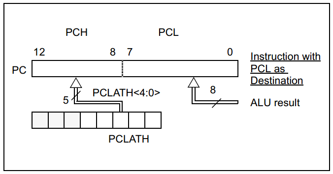 16 Series Microchip - datasheet PCH, PCLATH and PCL