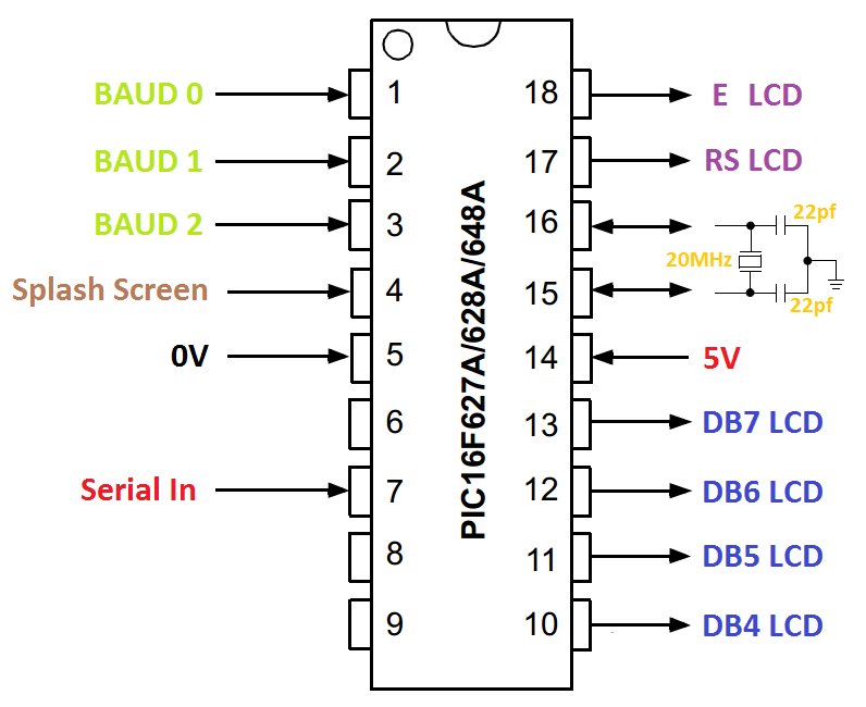 Serial Character LCD - 16F628A pinout diagram for project