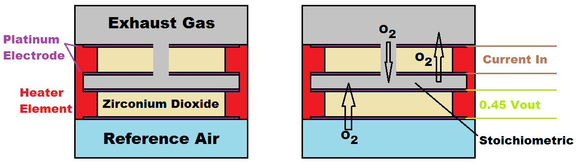 Wide Band Lambda Sensor Diagram