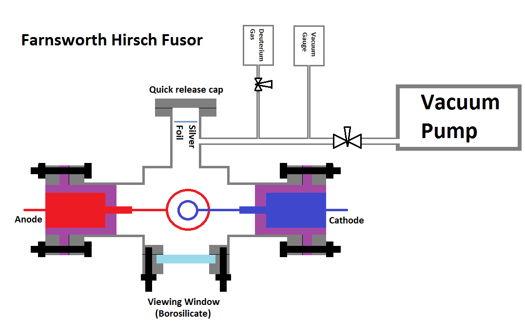 Farnsworth Hirsch Fusor Diagram